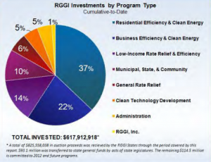 RGGI-Auction-Proceeds-2011