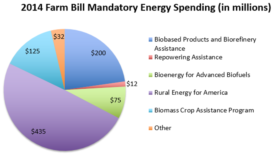 Source: CBO analysis of 2014 Farm Bill