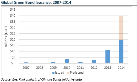 [Report] State-Backed Green Bonds Emerge Following ...