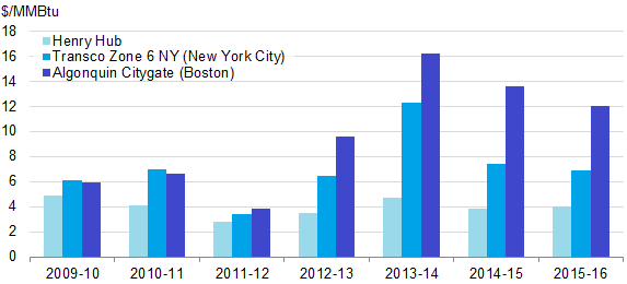 Natural Gas Prices In New York City