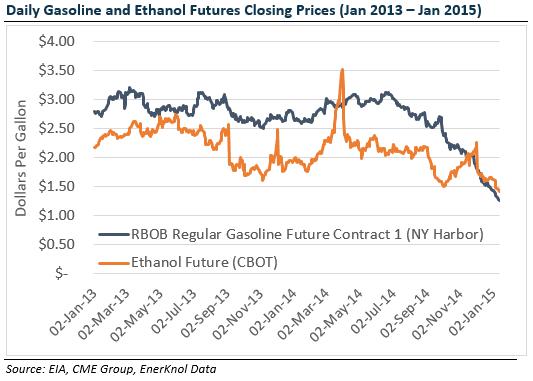 Senate Amendment to Repeal RFS Corn Ethanol Mandate