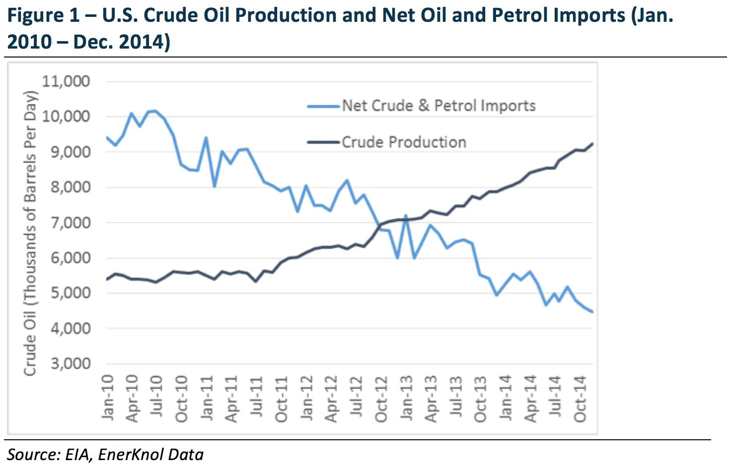 Senate Oil Export Hearing Panelists Debate National