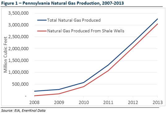 Low Natural Gas Prices Increase Effective Rate Of Pennsylvania