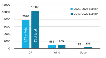 PJM-2017-Auction-DR-Wind-Solar