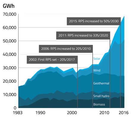 California-Renewable-Procurement-1983-2016