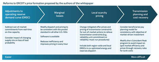 ERCOT-Proposed-Price-Formation-Reforms