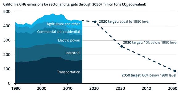 California-GHG-Emissions-1990-2015