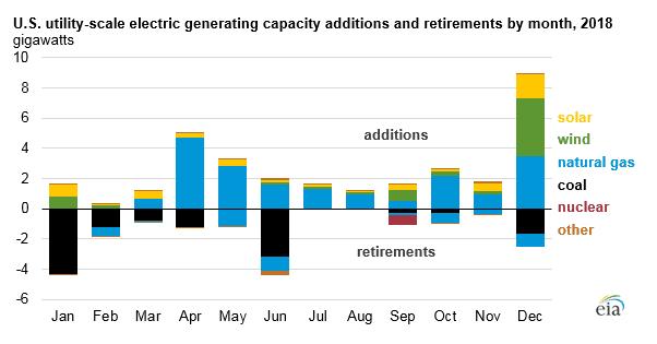 U.S.-2018-Generating-Capacity